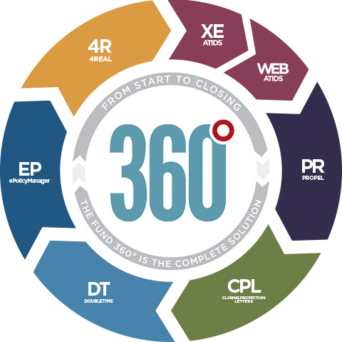 Fund 360 degrees of software